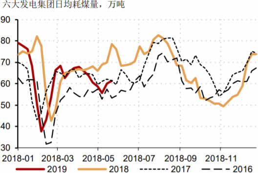 2011-2019年5月中国六大发电集团耗煤量数据(万吨)