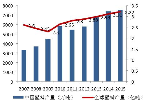 2007-2014年全球及中国塑料产量情况(吨)