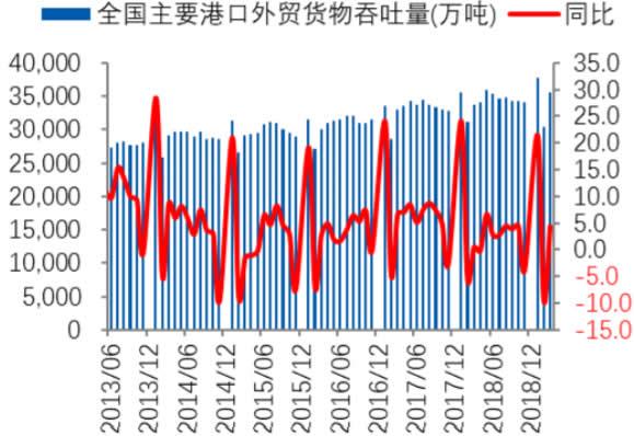 2013-2019年1月中国港口外贸货物吞吐量及增速