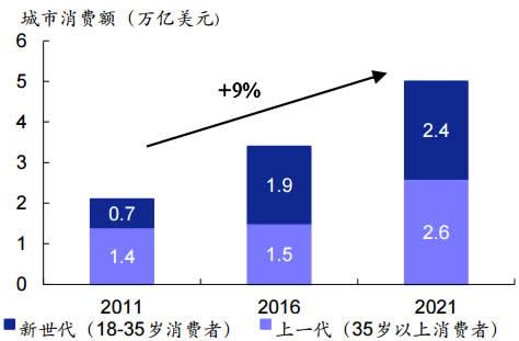 2011-2021年我国城市消费额年龄占比