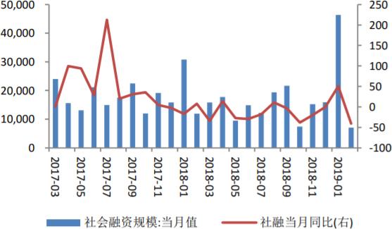 2017-2019年2月中国2月社会融资规模及同比增长情况