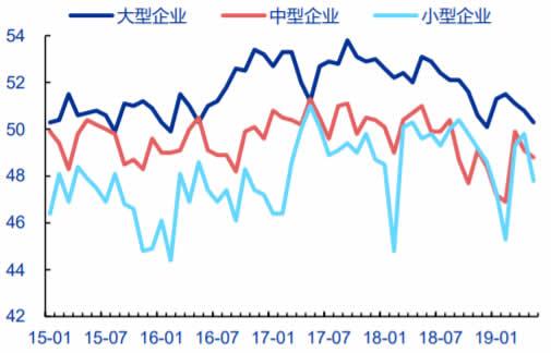 2011-2019年5月中国企业信心指数数据