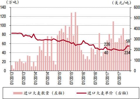 2013-2017年12月中国进口大麦数量与单价
