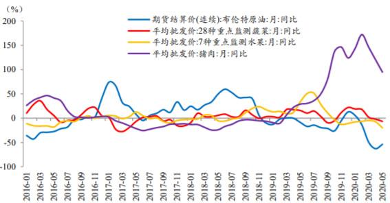 2016-2020年5月中国蔬菜、猪肉、鲜果价格同比变化