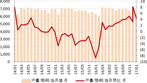 2014-2017年1月中国粗钢产量及增长率(万吨)