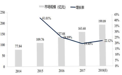2014-2018年中国网络可视化市场规模