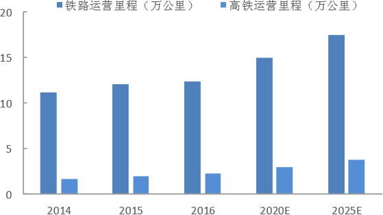 2012-2016年中国铁路运营里程及高铁运营里程