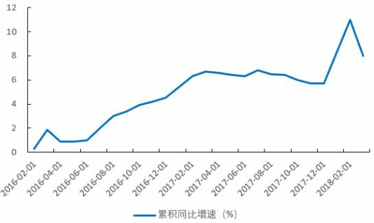 2012-2018年3月中国发电量累计同比增速