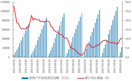 2012-2018年1季度中国房地产开发投资完成额及增速