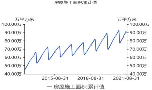 2012-2021年9月我国房屋施工面积情况