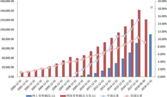 2000-2018年中国和美国的网络零售额和占比情况