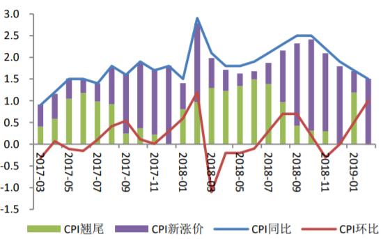 2017-2019年2月中国CPI变化情况