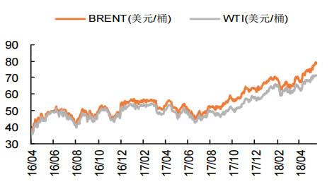 2016-2018年5月国际油价走势