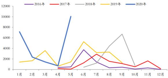 2016-2020年5月中国新增地方专项债总发行量