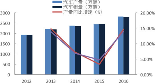 2012-2016年中国汽车产销量及增长情况