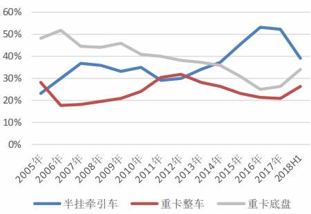 2005 年-2018H1 重卡细分市场销量占比