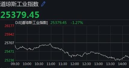 美股低开低走三大股指全线下跌 道指下跌近330点