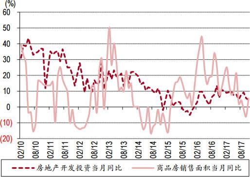 2010-2017年12月中国商品房销售面积同比增长数据