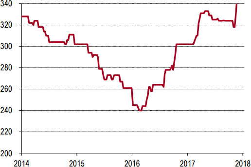 2014-2018年1月西北P.O42.5水泥价格走势