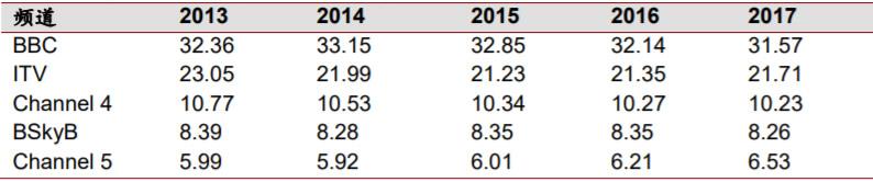 近年英国TOP5广播公司收视率(%)