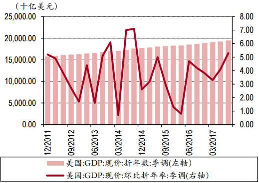 2011-2017年美国GDP增长数据