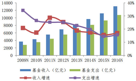 2009-2016年全国城镇基本医疗保险收支情况