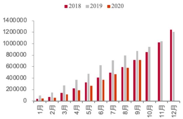 2018-2020.9 新能源车月度累计销量(辆)