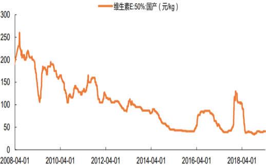 2008-2019年2月中国维生素 E 国产报价数据