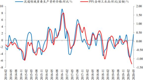 2014-2020年5月中国PPI环比增速或回升