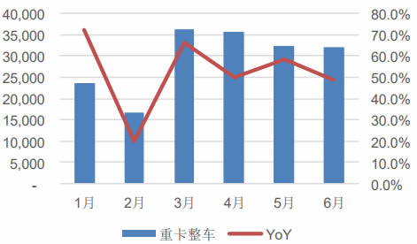 2018 年 1-6 月重卡整车销量及增速