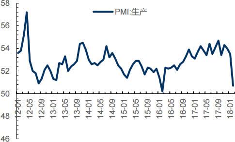 2011-2018年2月中国生产量指数情况(%)