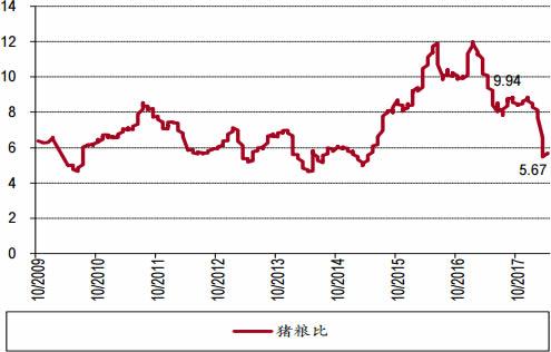 2006-2018年3月中国猪粮比