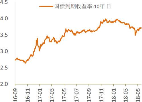 2016-2018年4月中国10年期国债收益率走势