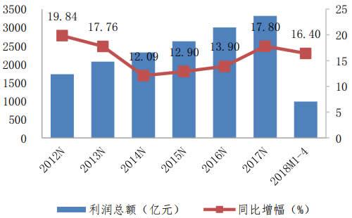 2012-2018年1-4月医药制造业利润总额变动情况