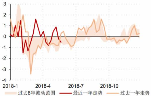 2018-2019年5月中国商务部食用农产品价格指数