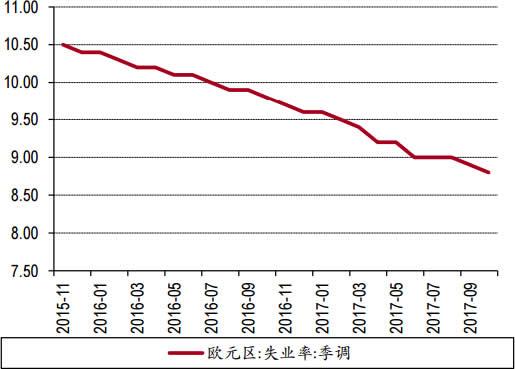 2015-2017年欧元区失业率数据