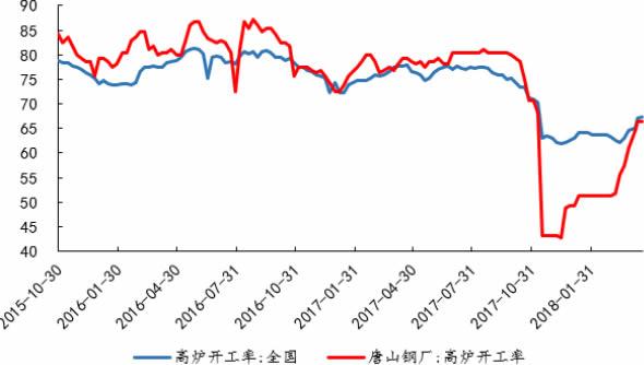 2015-2018年3月中国高炉开工率