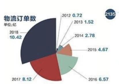 大数据解读北京城双11:消费额首次破百亿 增速40%