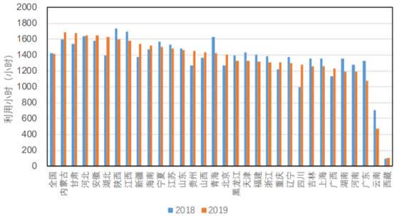 1-4 月各省市火电利用小时数据