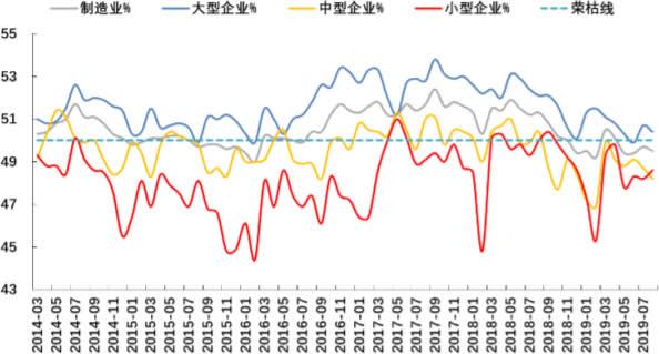 2014-2019年8月大中型企业下降,小型企业回升