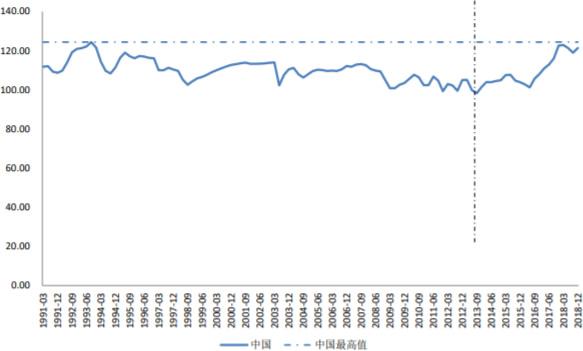 1991-2018年中国消费者信心指数变化趋势