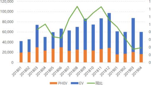 2018-2019年4月海外电动乘用车月度销量统计(单位:辆)