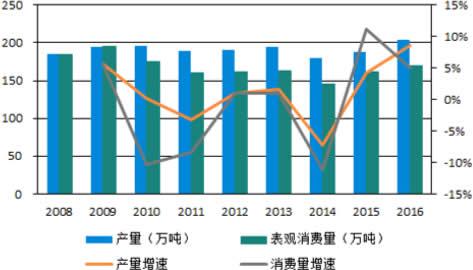 2008-2016年味精产量和表观消费量情况