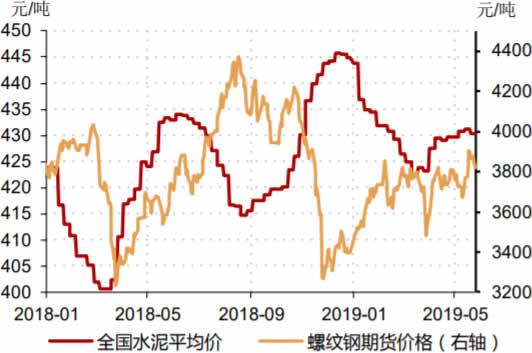 2018-2019年5月中国水泥平均价、螺纹钢期货价格数据