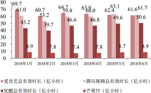 2018年1-6月中国主流视频网站月度总使用时长