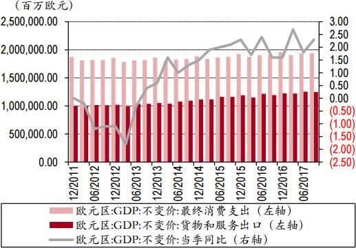 2011-2017年欧元区消费支出和出口数据