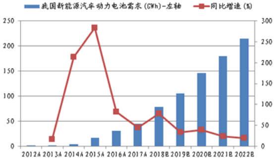 2012-2022年中国新能源汽车动力电池需求及增速