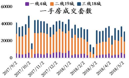 2017-2018年5月中国一手房成交套数(分城市)