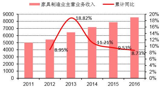 2011-2016年我国家具制造业主营业务收入及同比(亿元)