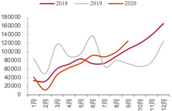 2018-2020.9 新能源乘用车月度销量(辆)